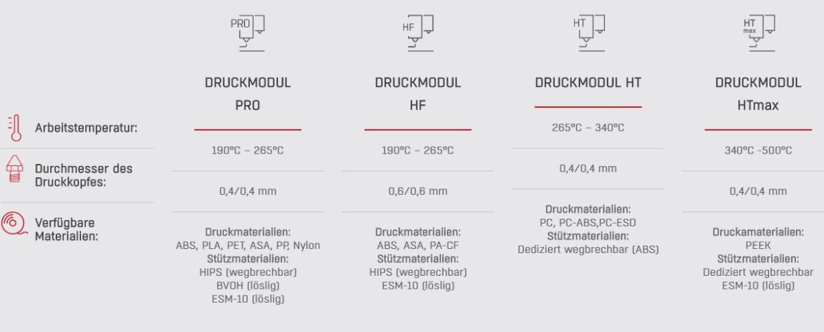 druckmodule_3dgence_industry_f340