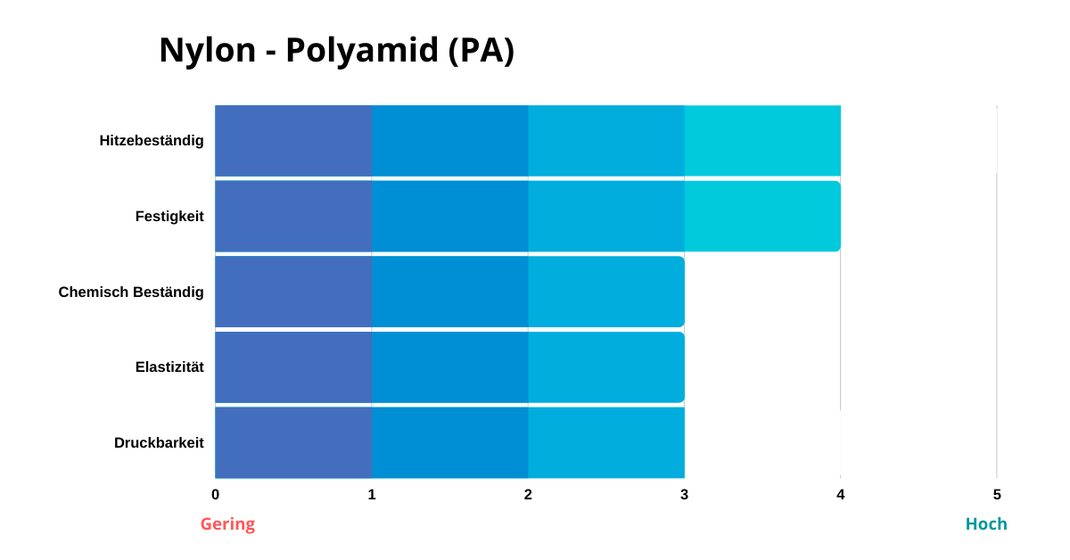 nylon-pa-filament-eigenschaften