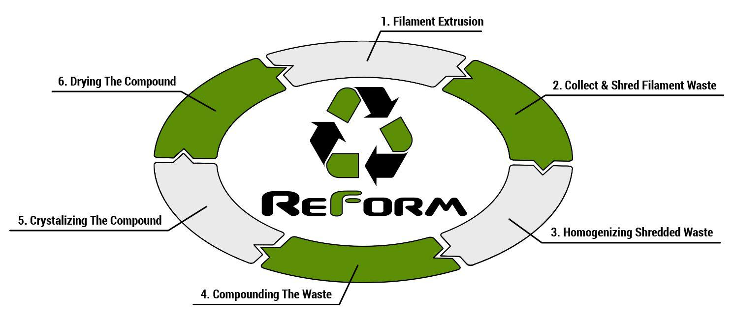 flow-reform-rpla