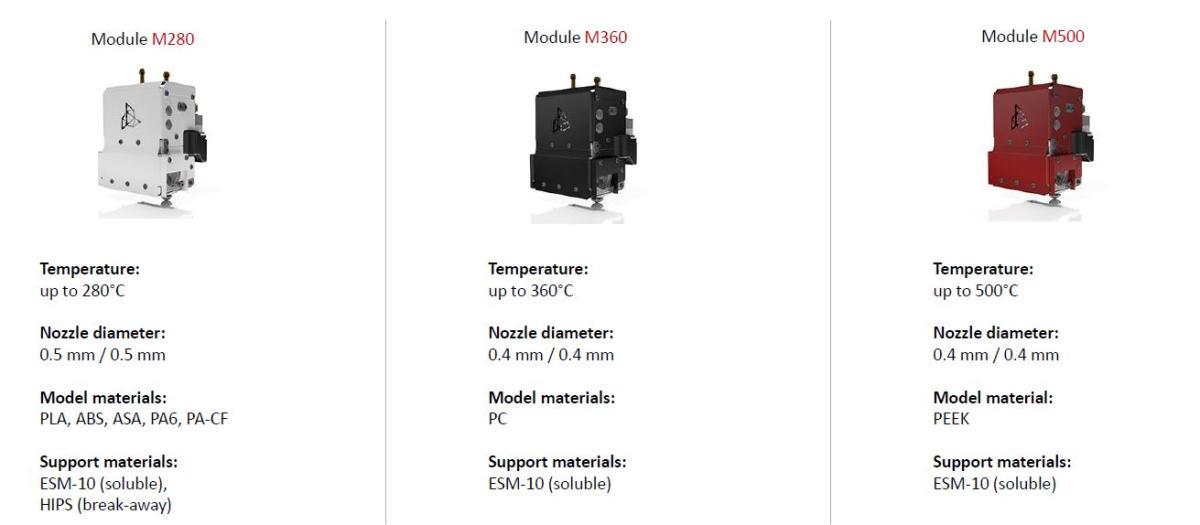 3DGence_Industry_F350_Druckmodule