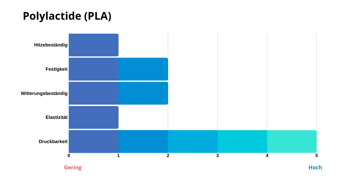 Eigenschaften_von_PLA_Filament