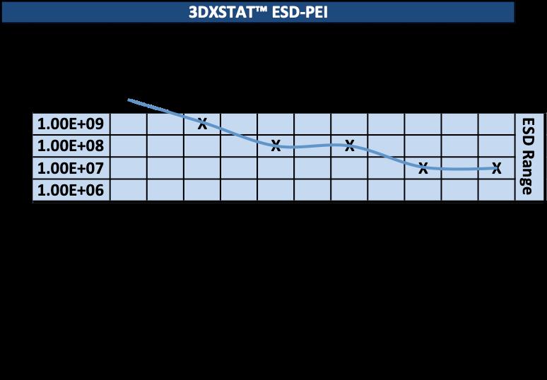 3dxtech-esd-pei-ultem-resistance