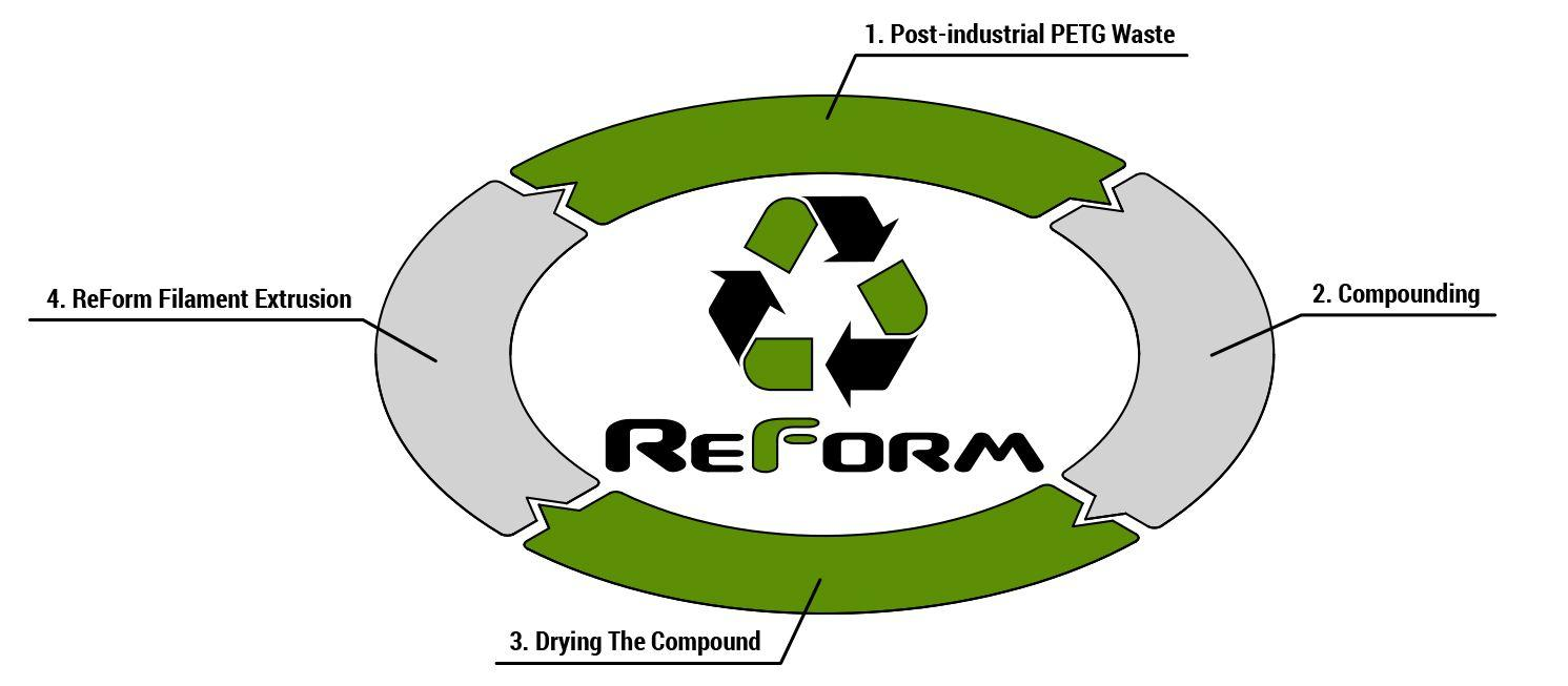 petg-reform-circle