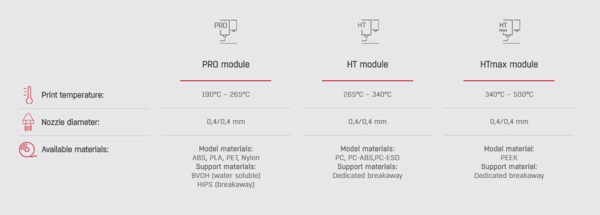 3DGence Industry 3D Drucker Druckmodule